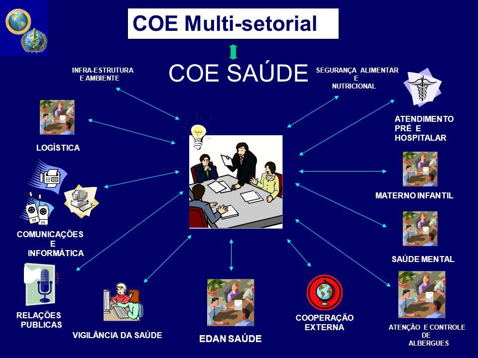 COE Multi-setorial COE SAÚDE VIGILÂNCIA DA SAÚDE ATENÇÃO E CONTROLE DE ALBERGUES EDAN SAÚDE SAÚDE MENTAL MATERNO INFANTIL COMUNICAÇÕES E INFORMÁTICA LOGÍSTICA COOPERAÇÃO EXTERNA RELAÇÕES PUBLICAS ATENDIMENTO PRÉ E HOSPITALAR INFRA-ESTRUTURA E AMBIENTE SEGURANÇA ALIMENTAR E NUTRICIONAL