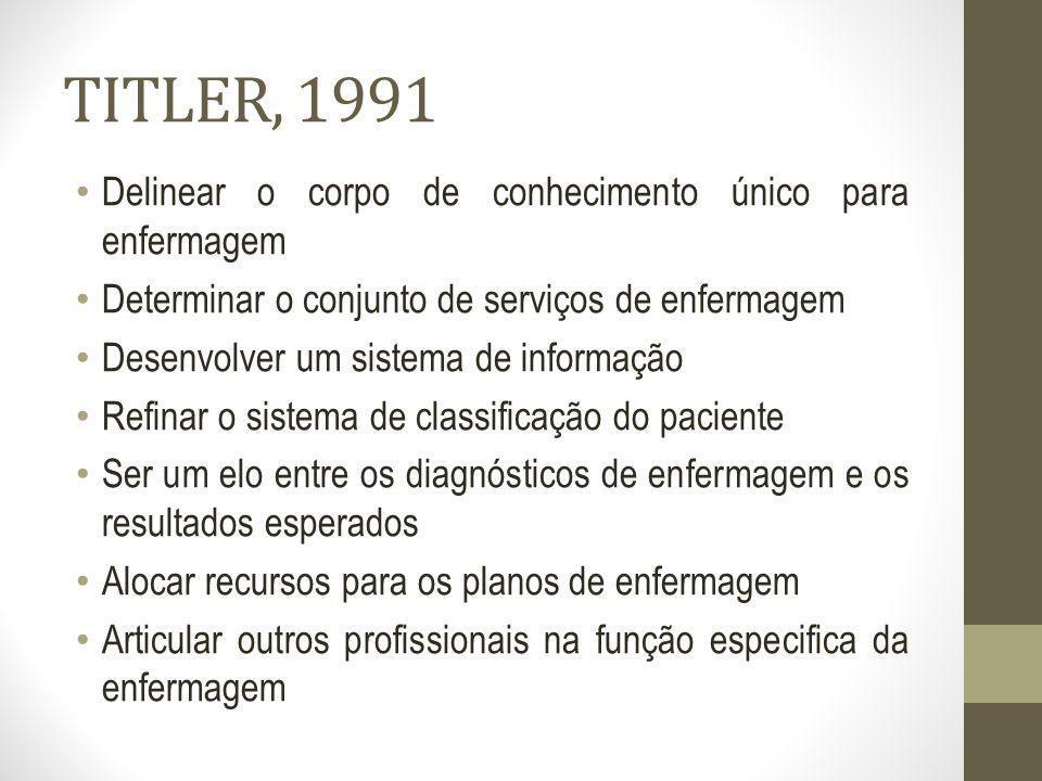 TITLER, 1991 Delinear o corpo de conhecimento único para enfermagem Determinar o conjunto de serviços de enfermagem Desenvolver um sistema de informaç