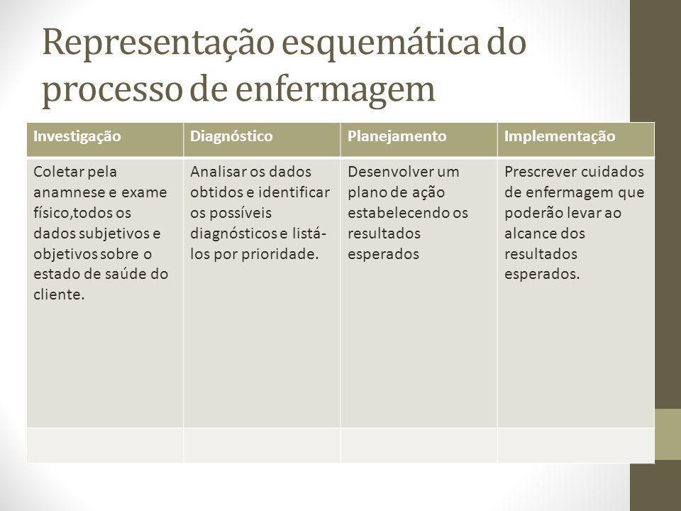 Representação esquemática do processo de enfermagem InvestigaçãoDiagnósticoPlanejamentoImplementação Coletar pela anamnese e exame físico,todos os dad