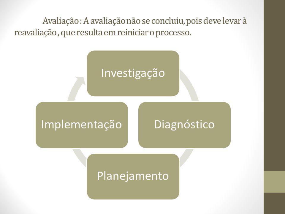 Avaliação : A avaliação não se concluiu, pois deve levar à reavaliação, que resulta em reiniciar o processo. InvestigaçãoDiagnósticoPlanejamentoImplem