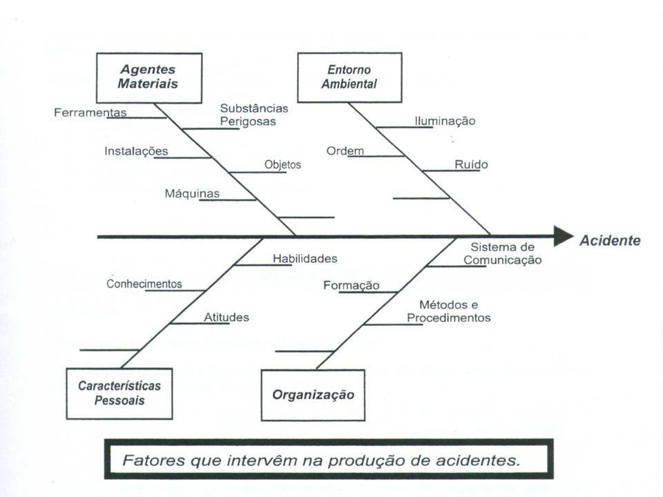 ACIDENTES DO TRABALHO: ACIDENTES DO TRABALHO: SÃO FENÔMENOS SOCIALMENTE DETERMINADOS, PREVISÍVEIS E PREVENÍVEIS. OS FATORES PROVOCADORES DOS ACIDENTES