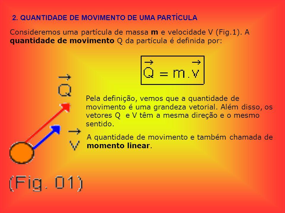 2. QUANTIDADE DE MOVIMENTO DE UMA PARTÍCULA Consideremos uma partícula de massa m e velocidade V (Fig.1). A quantidade de movimento Q da partícula é d