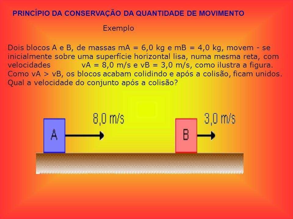 PRINCÍPIO DA CONSERVAÇÃO DA QUANTIDADE DE MOVIMENTO Exemplo Dois blocos A e B, de massas mA = 6,0 kg e mB = 4,0 kg, movem - se inicialmente sobre uma