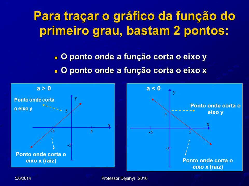 5/6/2014Professor Dejahyr - 2010 O ponto onde a função corta o eixo y O ponto onde a função corta o eixo y O ponto onde a função corta o eixo x O pont