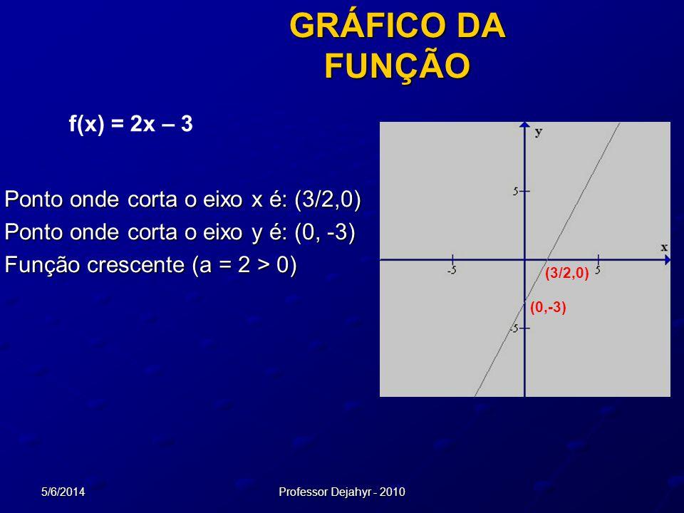 5/6/2014Professor Dejahyr - 2010 GRÁFICO DA FUNÇÃO Ponto onde corta o eixo x é: (3/2,0) Ponto onde corta o eixo y é: (0, -3) Função crescente (a = 2 >