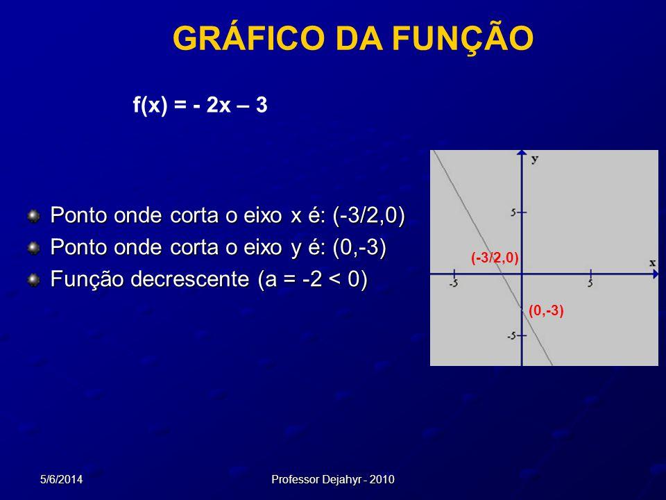 5/6/2014Professor Dejahyr - 2010 GRÁFICO DA FUNÇÃO Ponto onde corta o eixo x é: (-3/2,0) Ponto onde corta o eixo y é: (0,-3) Função decrescente (a = -