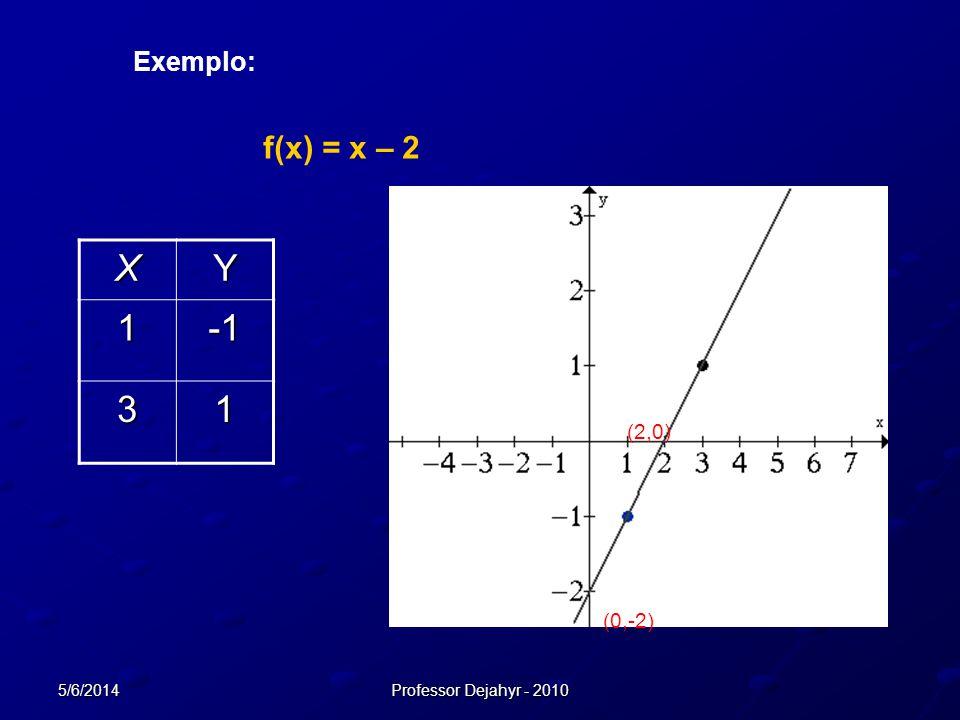 5/6/2014Professor Dejahyr - 2010 XY 1 31 (2,0) (0,-2) Exemplo: f(x) = x – 2