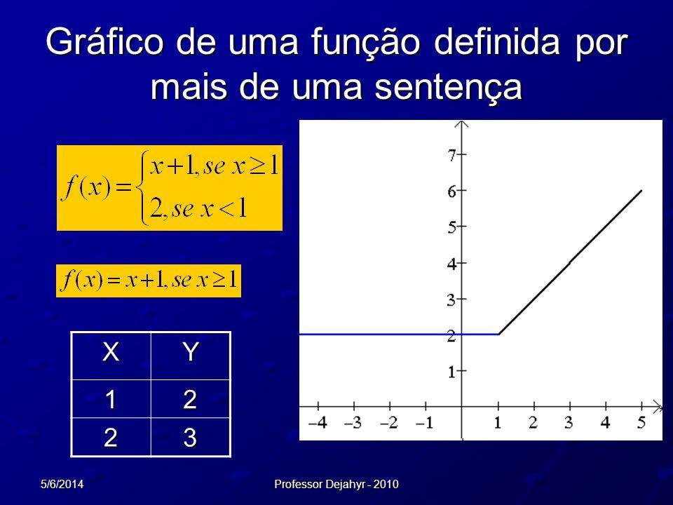 5/6/2014Professor Dejahyr - 2010 Gráfico de uma função definida por mais de uma sentença XY12 23