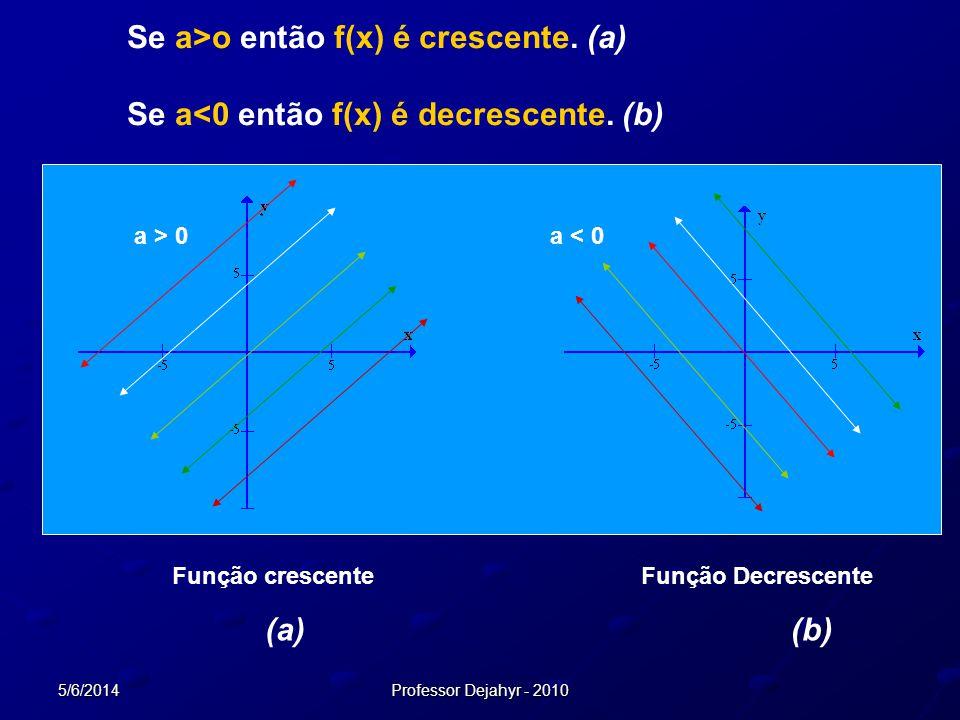 5/6/2014Professor Dejahyr - 2010 Função crescente (a) Função Decrescente (b) a > 0a < 0 Se a>o então f(x) é crescente. (a) Se a<0 então f(x) é decresc