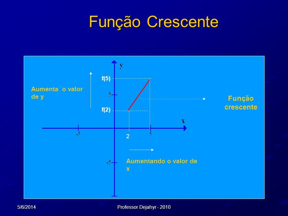 5/6/2014Professor Dejahyr - 2010 Função Crescente 2 f(2) f(5) Aumentando o valor de x Aumenta o valor de y Função crescente