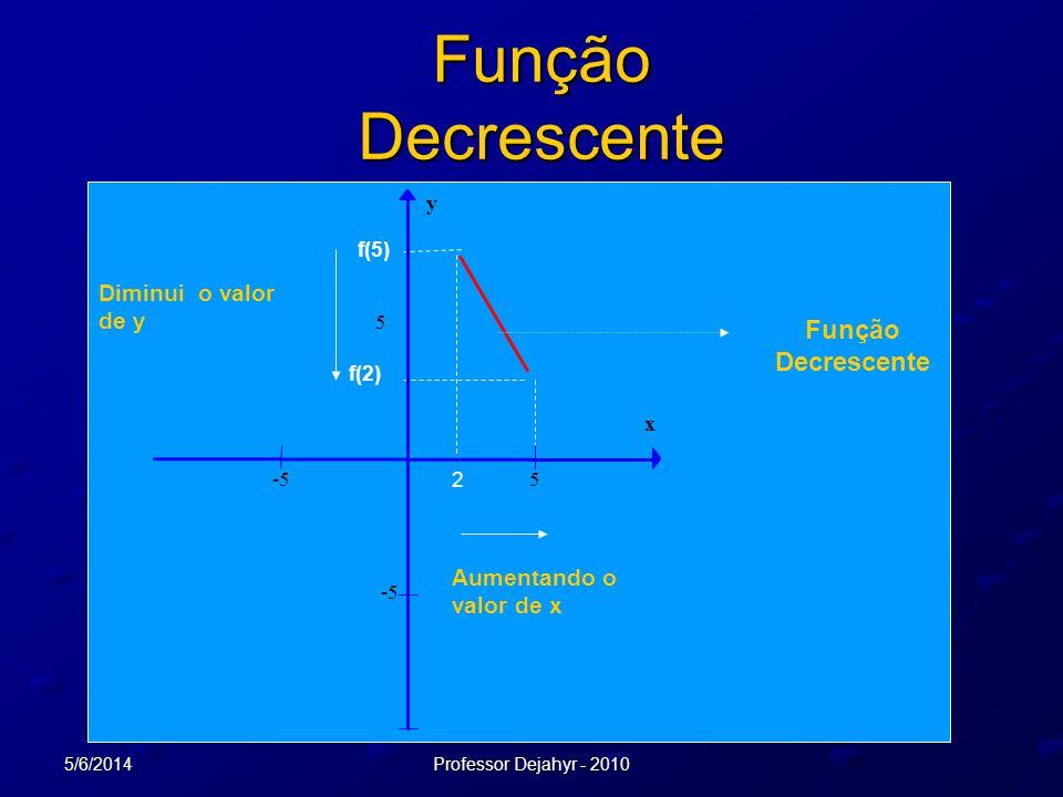 5/6/2014Professor Dejahyr - 2010 Função Decrescente 2 f(2) f(5) Aumentando o valor de x Diminui o valor de y Função Decrescente -55 5 x y