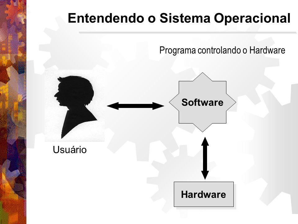 Entendendo o Sistema Operacional Hardware Usuário Software Programa controlando o Hardware