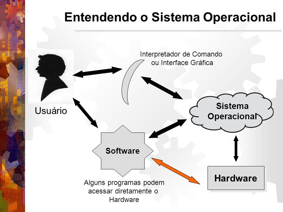 Entendendo o Sistema Operacional Hardware Usuário Sistema Operacional Software Interpretador de Comando ou Interface Gráfica Alguns programas podem acessar diretamente o Hardware