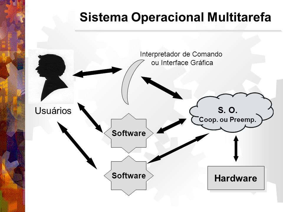 Sistema Operacional Multitarefa Hardware Usuários S. O. Coop. ou Preemp. Software Interpretador de Comando ou Interface Gráfica Software