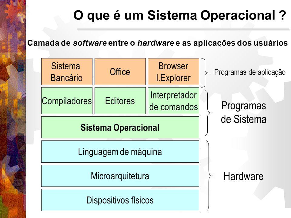 O que é um Sistema Operacional .