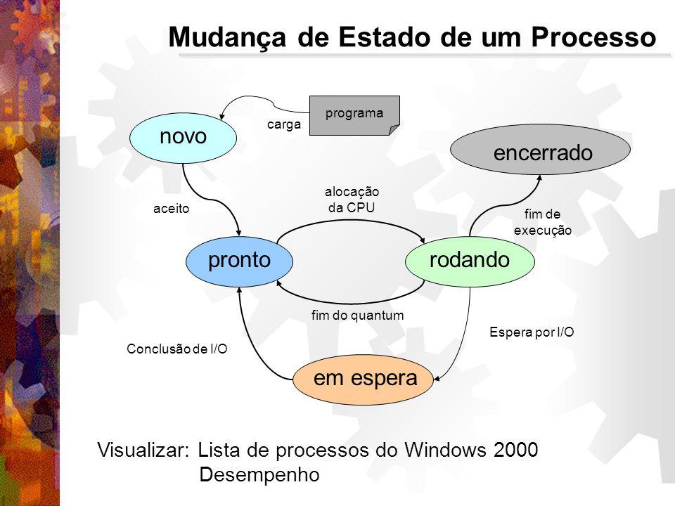 novo prontorodando em espera encerrado aceito alocação da CPU fim do quantum Espera por I/O Conclusão de I/O fim de execução programa carga Mudança de Estado de um Processo Visualizar: Lista de processos do Windows 2000 Desempenho