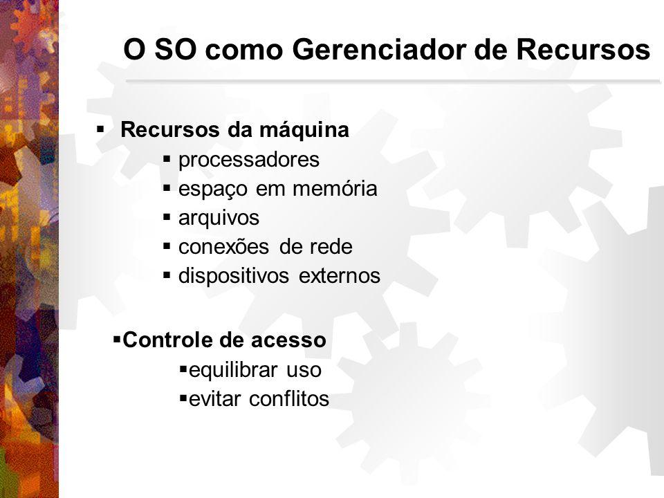 Recursos da máquina processadores espaço em memória arquivos conexões de rede dispositivos externos O SO como Gerenciador de Recursos Controle de acesso equilibrar uso evitar conflitos