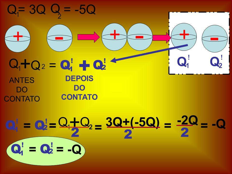 + ANTES DO CONTATO - Q 1 = 3Q Q = -5Q ++ - - Q 1 ! Q 2 ! + Q 1 Q 2 = Q 1 ! Q 2 ! + DEPOIS DO CONTATO Q 1 Q 2 = Q 1 ! Q 2 ! + = 3Q+(-5Q) = 2 == -2Q 2 -