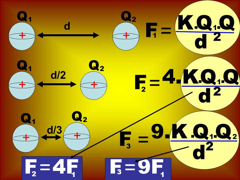 d + + Q 1 Q 2 F = K.QQ 1. d 2 1 d/2 + + Q 1 Q 2 F = 4.K.