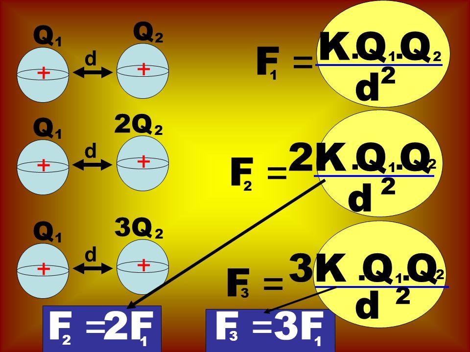 F = K.QQ 1. d 2 2 d + + 1 Q 1 Q 2 F = 2K. QQ 1. d 2 2 F = 3K.