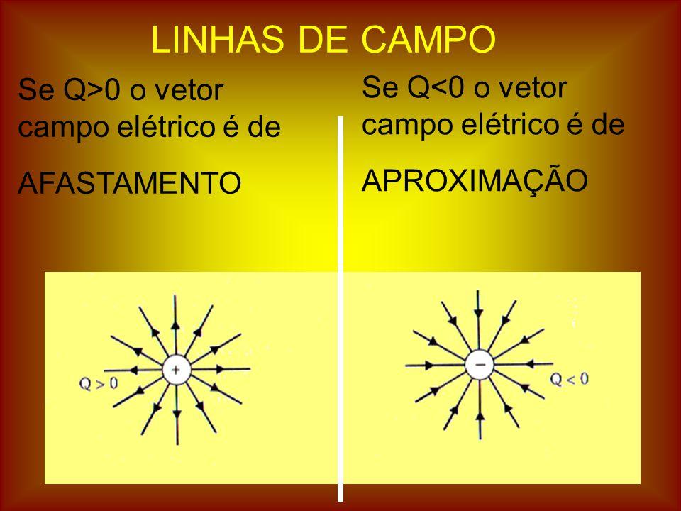 LINHAS DE CAMPO Se Q>0 o vetor campo elétrico é de AFASTAMENTO Se Q<0 o vetor campo elétrico é de APROXIMAÇÃO