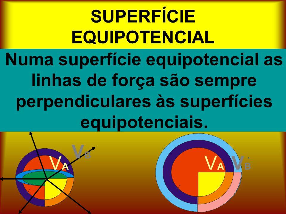 SUPERFÍCIE EQUIPOTENCIAL Numa superfície equipotencial as linhas de força são sempre perpendiculares às superfícies equipotenciais. VAVA VBVB VBVB VAV