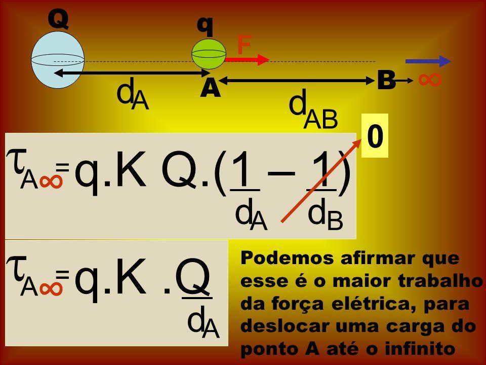 Q F A B d A d AB A = q.K Q.(1 – 1) d A d B q A = q.K.Q d A 0 Podemos afirmar que esse é o maior trabalho da força elétrica, para deslocar uma carga do ponto A até o infinito