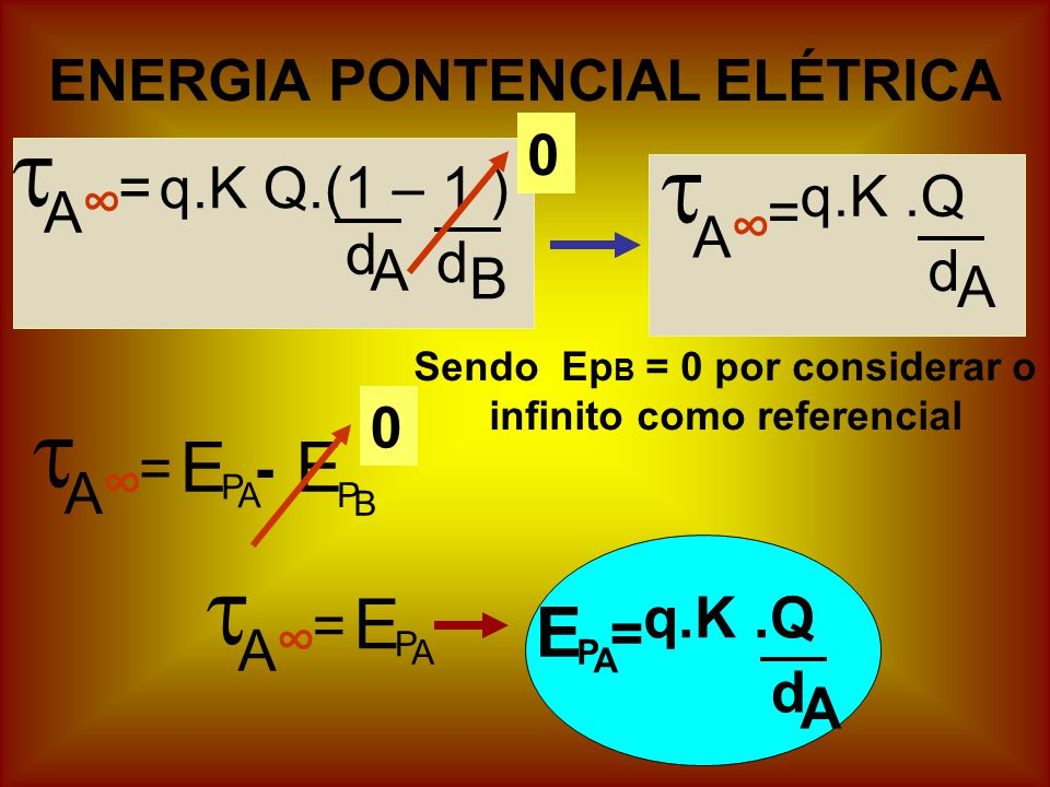 ENERGIA PONTENCIAL ELÉTRICA A =q.K Q.(1 – 1 ) d A d B A = q.K.Q d A 0 A = B E P A E P - A = A E P A E P = q.K.Q d A Sendo Ep B = 0 por considerar o infinito como referencial 0