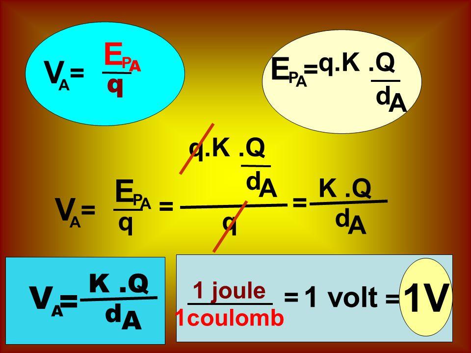 A E P q A V = A E P q A V = A E P = q.K.Q d A = d AK.Q q = d A A V = d A 1 volt 1coulomb 1 joule = = 1V