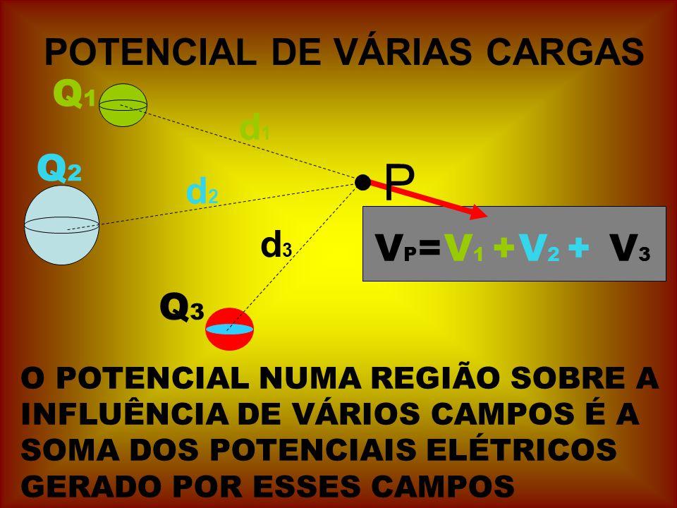 POTENCIAL DE VÁRIAS CARGAS Q3Q3 VP=VP= P d1d1 d3d3 d2d2 Q1Q1 Q2Q2 V 1 +V 2 +V3V3 O POTENCIAL NUMA REGIÃO SOBRE A INFLUÊNCIA DE VÁRIOS CAMPOS É A SOMA