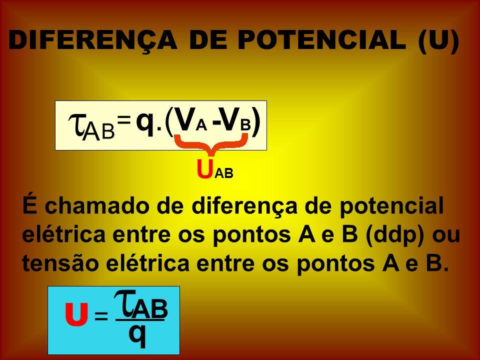 DIFERENÇA DE POTENCIAL (U) A = B q.(V A - VB)VB) U AB É chamado de diferença de potencial elétrica entre os pontos A e B (ddp) ou tensão elétrica entr