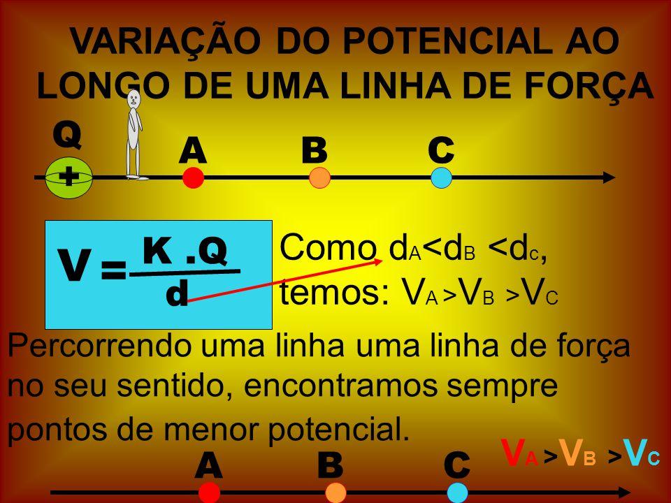 VARIAÇÃO DO POTENCIAL AO LONGO DE UMA LINHA DE FORÇA Q + ABC V = K.Q d Como d A V B > V C Percorrendo uma linha uma linha de força no seu sentido, encontramos sempre pontos de menor potencial.