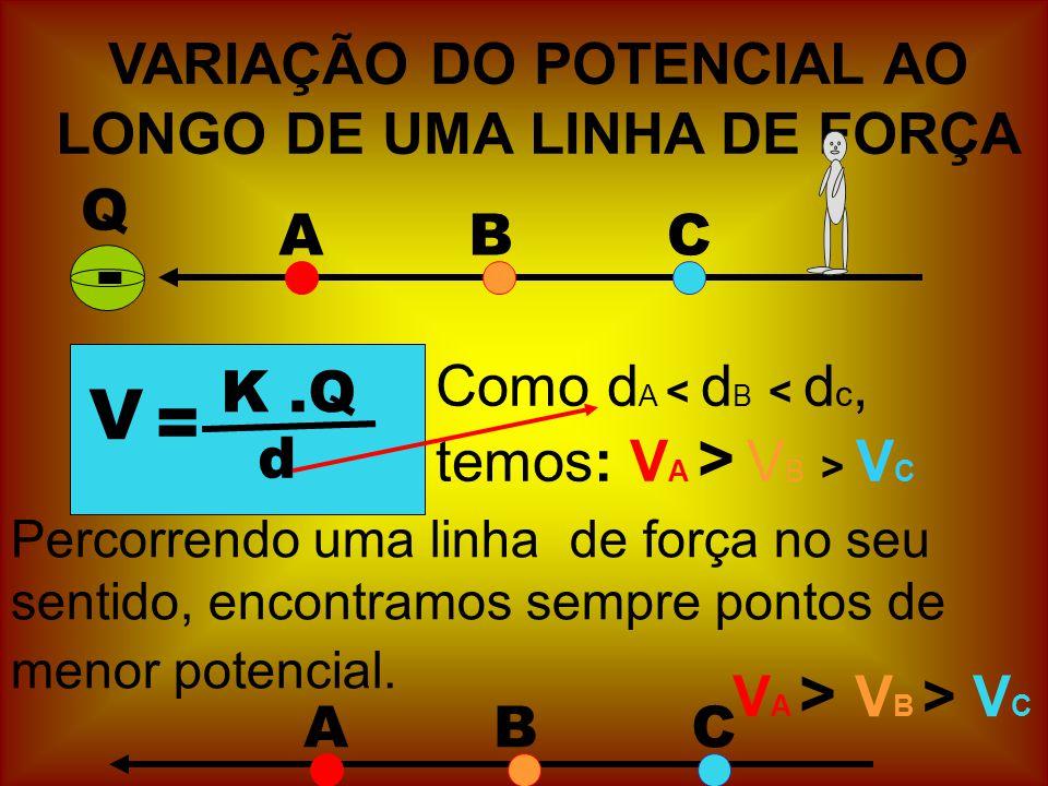 VARIAÇÃO DO POTENCIAL AO LONGO DE UMA LINHA DE FORÇA Q - ABC V = K.Q d Como d A V B > V C Percorrendo uma linha de força no seu sentido, encontramos sempre pontos de menor potencial.