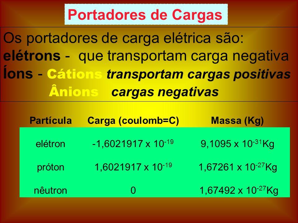 Os portadores de carga elétrica são: elétrons - que transportam carga negativa Íons - Cátions transportam cargas positivas Ânions cargas negativas Portadores de Cargas PartículaCarga (coulomb=C)Massa (Kg) elétron-1,6021917 x 10 -19 9,1095 x 10 -31 Kg próton1,6021917 x 10 -19 1,67261 x 10 -27 Kg nêutron0 1,67492 x 10 -27 Kg