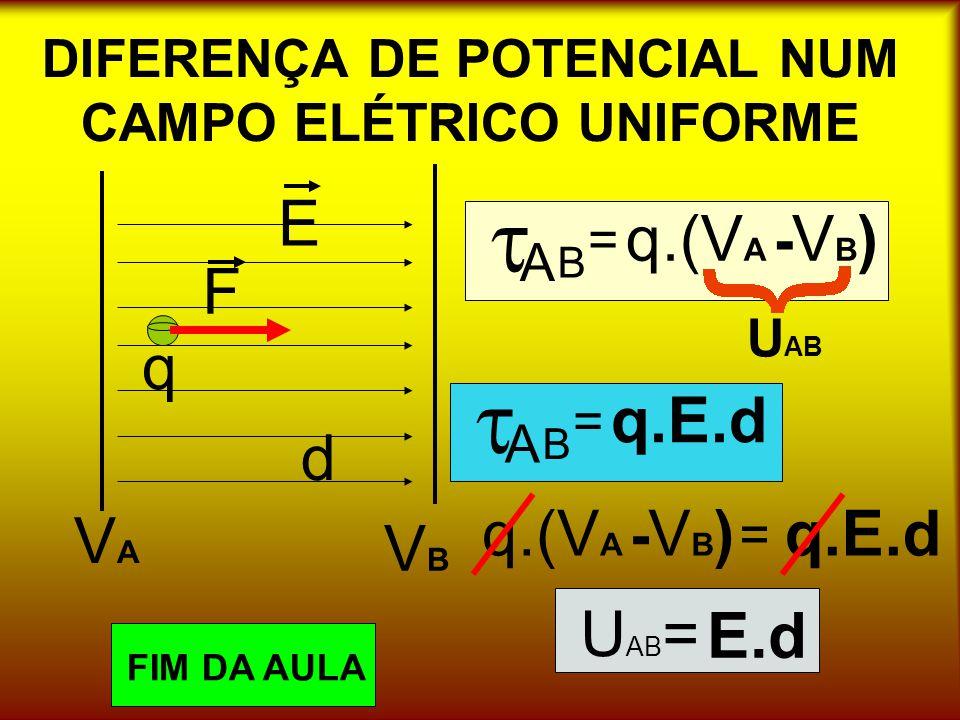 DIFERENÇA DE POTENCIAL NUM CAMPO ELÉTRICO UNIFORME VAVA VBVB E F q d A = B q.(V A - VB)VB) U AB A = B q.E.d = q.(V A - VB)VB) U AB = E.d FIM DA AULA