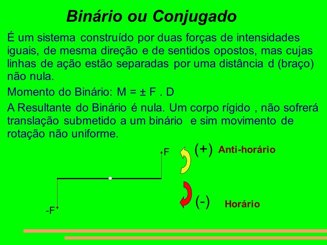 Binário ou Conjugado É um sistema construído por duas forças de intensidades iguais, de mesma direção e de sentidos opostos, mas cujas linhas de ação estão separadas por uma distância d (braço) não nula.