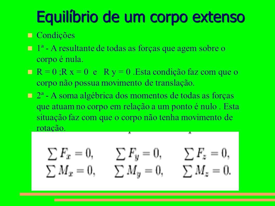 Equilíbrio de um corpo extenso Condições 1ª - A resultante de todas as forças que agem sobre o corpo é nula. R = 0 ;R x = 0 e R y = 0.Esta condição fa