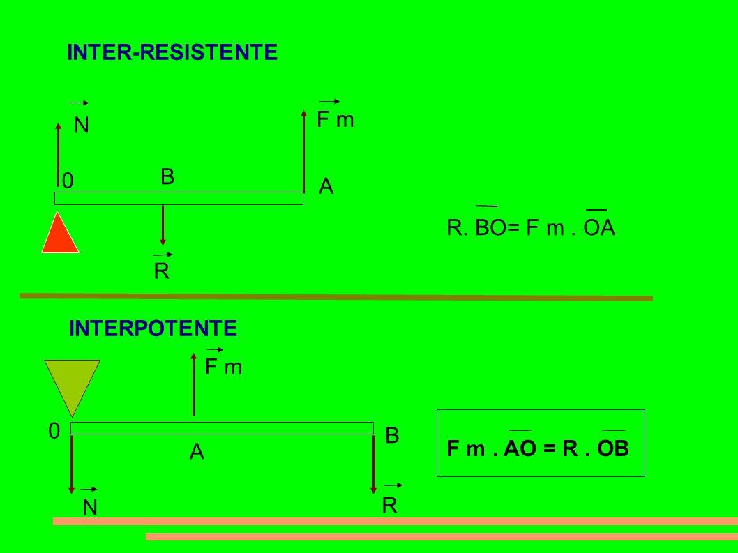INTER-RESISTENTE R. BO= F m. OA 0 B F m A N INTERPOTENTE 0 N A F m B R F m. AO = R. OB R