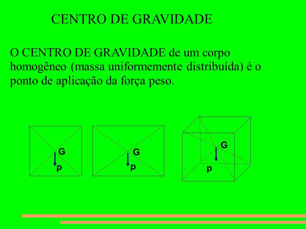 CENTRO DE GRAVIDADE O CENTRO DE GRAVIDADE de um corpo homogêneo (massa uniformemente distribuída) é o ponto de aplicação da força peso.