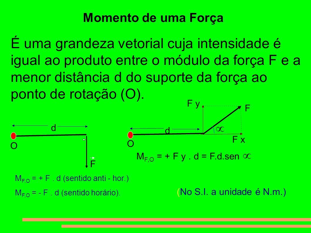Momento de uma Força É uma grandeza vetorial cuja intensidade é igual ao produto entre o módulo da força F e a menor distância d do suporte da força a
