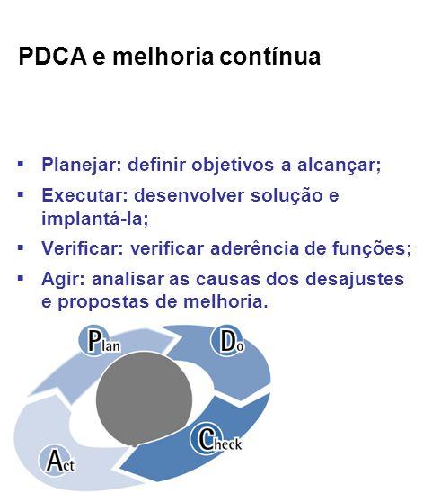 PDCA e melhoria contínua Planejar: definir objetivos a alcançar; Executar: desenvolver solução e implantá-la; Verificar: verificar aderência de funções; Agir: analisar as causas dos desajustes e propostas de melhoria.