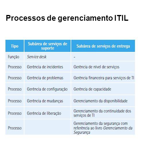 Processos de gerenciamento ITIL