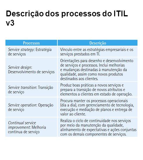 Descrição dos processos do ITIL v3
