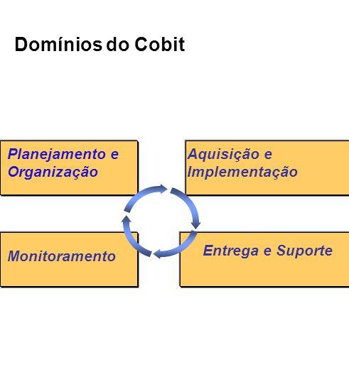 Domínios do Cobit Planejamento e Organização Aquisição e Implementação Monitoramento Entrega e Suporte