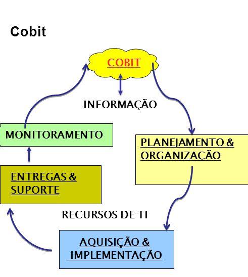 Cobit INFORMAÇÃO RECURSOS DE TI AQUISIÇÃO & IMPLEMENTAÇÃO PLANEJAMENTO & ORGANIZAÇÃO ENTREGAS & SUPORTE MONITORAMENTO COBIT