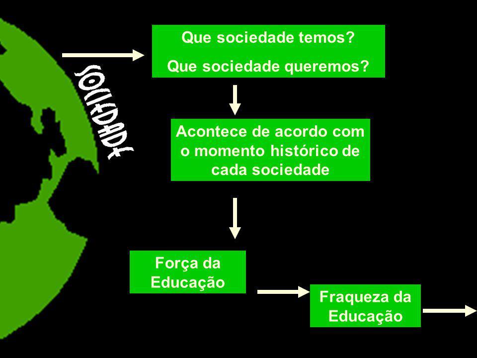 Que sociedade temos? Que sociedade queremos? Acontece de acordo com o momento histórico de cada sociedade Força da Educação Fraqueza da Educação