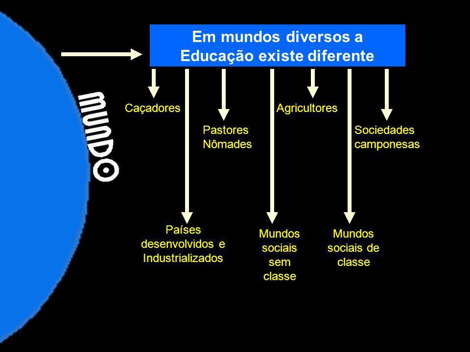 Em mundos diversos a Educação existe diferente CaçadoresAgricultores Pastores Nômades Sociedades camponesas Países desenvolvidos e Industrializados Mu