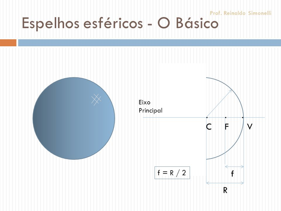 Espelhos esféricos - O Básico Eixo Principal.F.F.C.C. V R f f = R / 2 Prof. Reinaldo Simonelli