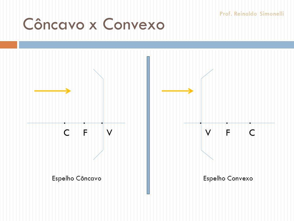 Côncavo x Convexo No espelho côncavo, o centro e o foco estão antes ou fora do espelho No espelho convexo, o centro e o foco estão depois ou dentro do espelho Prof.