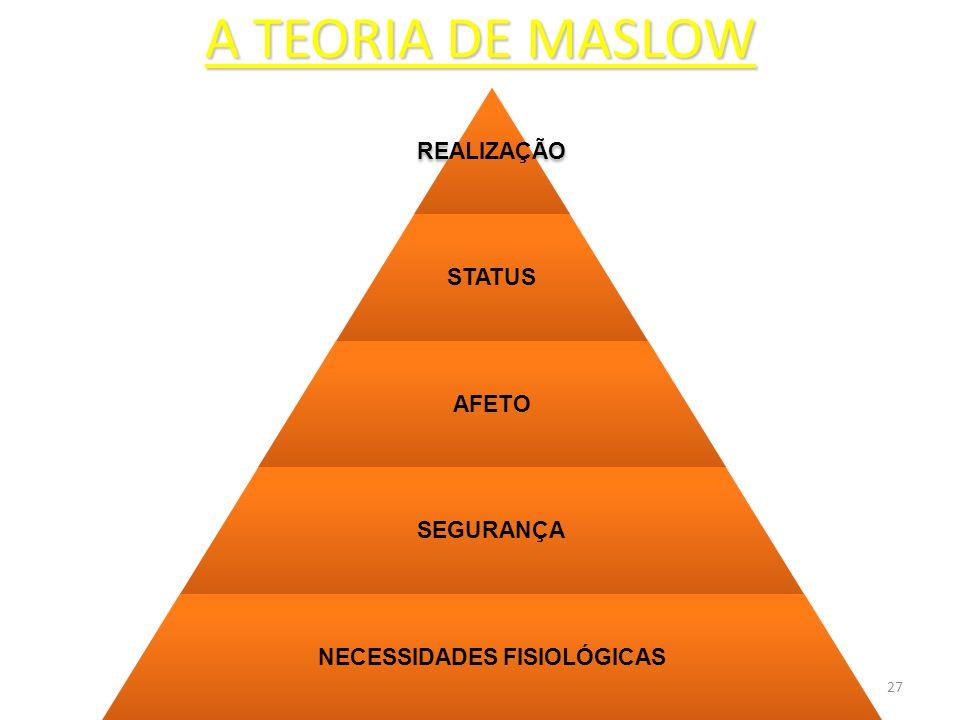 27 A TEORIA DE MASLOW REALIZAÇÃO STATUS AFETO SEGURANÇA NECESSIDADES FISIOLÓGICAS